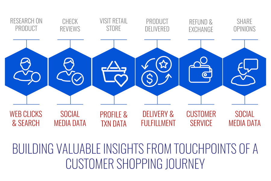 building valuable insights from touch points of a customer shopping journey